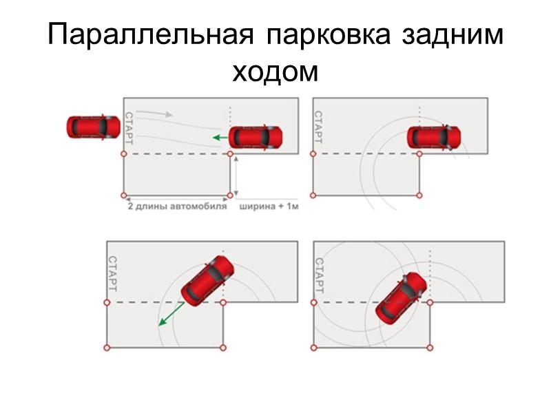 Что такое параллельная парковка?